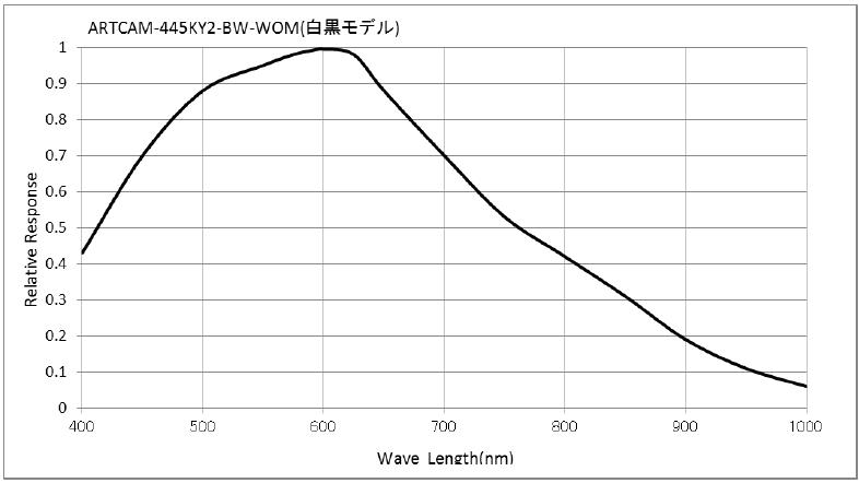 ARTRAY ARTCAM-1000MI-HDMI2 DRIVER PC